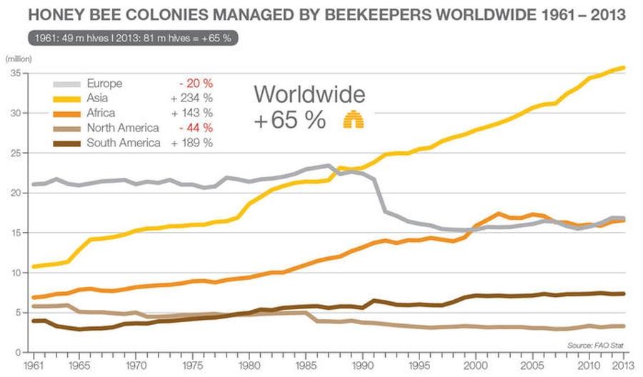 прирост пчелиных семей, Азия, Африка, статистика ФАО