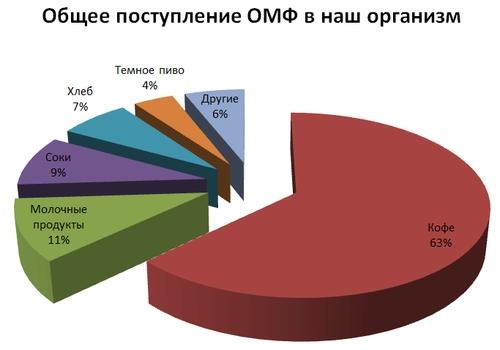 Оксиметилфурфурол в меде и других продуктах