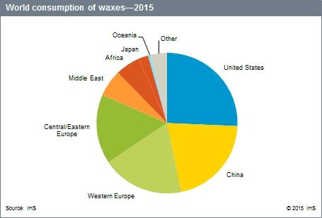 воск, мировой экспорт/импорт воска, ФАО, пчеловодные державы