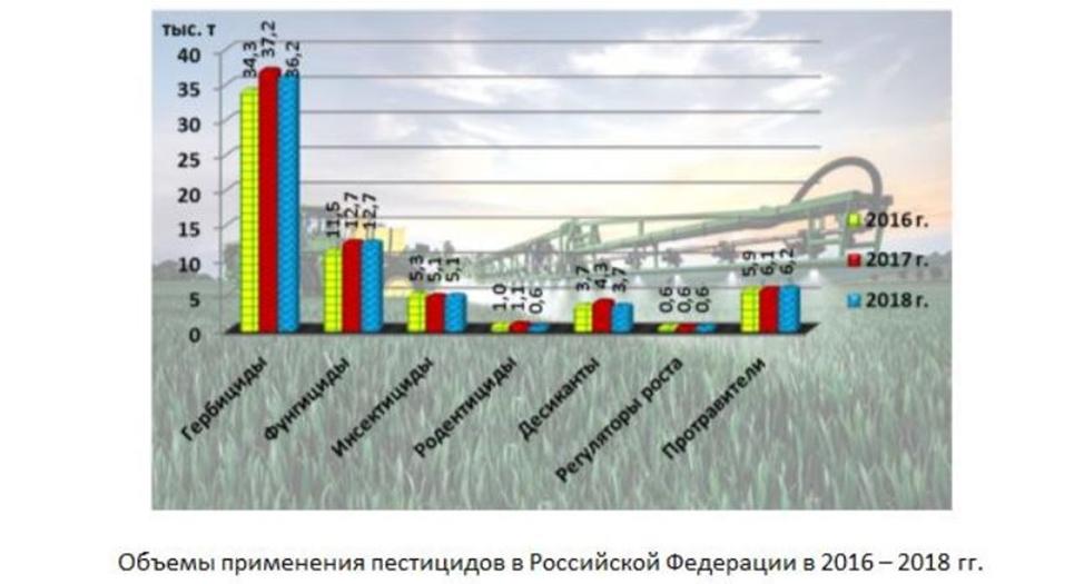 Бесконтрольное применение пестицидов в сельском хозяйстве России остается одной из главных причин высокой гибели медоносных пчел и других насекомых-опылителей.