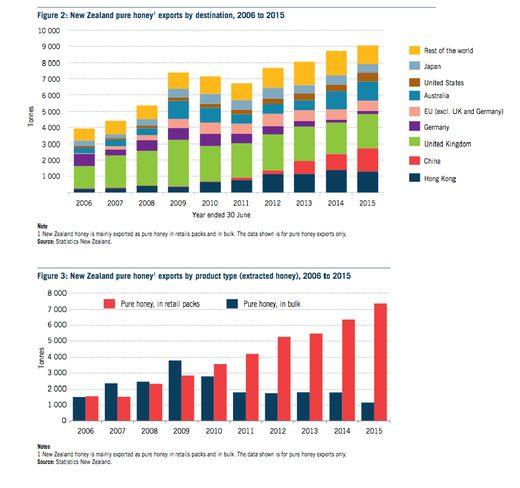 Мировой рынок меда в 2015 году