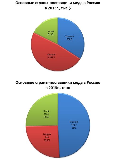 Россия на мировом рынке меда