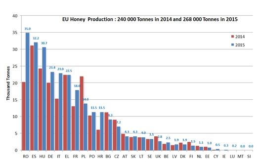 субсидирование пчеловодства ЕС, производство меда ЕС