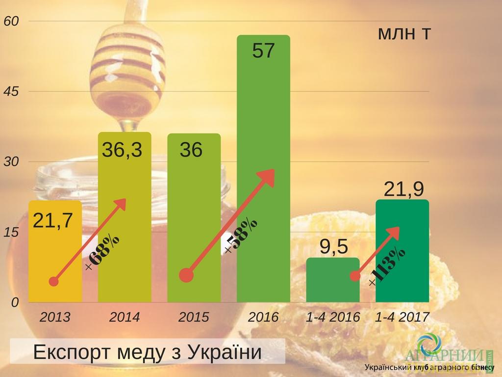 экспорт меда, Украина, низкие цены, мед-сырец